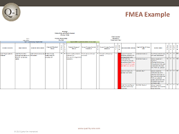 fmea failure mode and effects analysis quality one