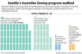 seattle neglected to collect 3 4m payment for affordable housing