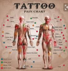 tattoo pain chart wrist pin by robbie kemp on sleeve pinterest tattoo tatting and tatoos