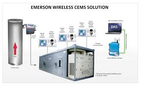 using wireless for smart solutions analytic expert