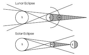 solar and lunar eclipse worksheet worksheets