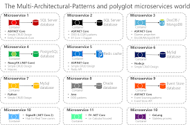 designing a microservice oriented application microsoft docs