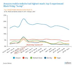 top 10 amazon black friday nielsen amazon is most popular retail mobile website zdnet