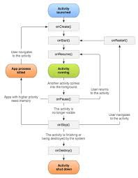 android application lifecycle android app activity class and activity lifecycle