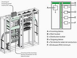 4 low voltage switchboard partitioning forms defined by iec 61439 2