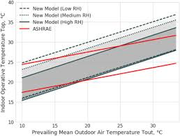 Ashrae Thermal Comfort Zone The Influence Of Relative Humidity On Adaptive Thermal Comfort