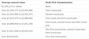 prospect ramblings who has the picks for offer sheets hockey