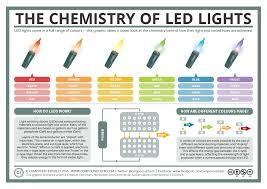 how much are led lights compound interest a basic guide to how led lights work