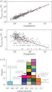 scaling and universality in urban economic diversification
