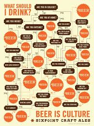 Beer Periodic Table Beer Infographics Visual Ly