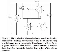 the hockey schtick modeling of the earth u0027s planetary heat balance