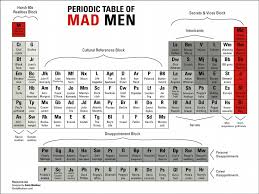 Mad Men Floor Plan by 11 Best Periodic Table Variations Images On Pinterest Periodic