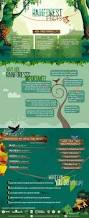 Plant Adaptation In Tropical Rainforest 25 Best Projects Images On Pinterest Projects