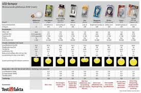 ikea light bulb conversion chart greenwashing ls dedicated to finding and sharing correct
