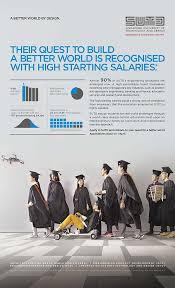 singapore university of technology and design achievements