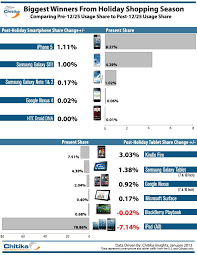 amazon kindle fire 10 inch tablet black friday sale amazon kindle fire gains web usage market share on ipad loss cnet
