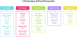 Shades Of Purple Chart the psychology of color in marketing and branding