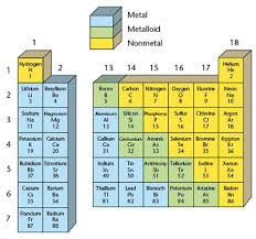 Metalloids On The Periodic Table Wdpperiodictable Licensed For Non Commercial Use Only Metalloids