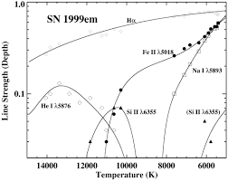 the distance to sn 1999em in ngc 1637 from the expanding