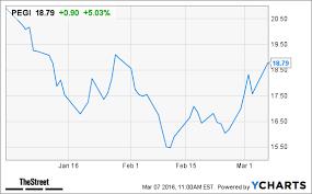 pattern energy investor relations 3 undervalued green stocks that warren buffett would love thestreet
