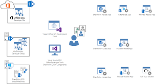 sharepoint application lifecycle management microsoft docs