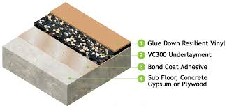 impacta vc300 acoustic underlayment for residential applications