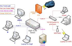 designing a home designing a home vlan design for home general