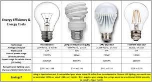 Led Light Bulb Vs Incandescent by How Much Is An Led Light Bulb 89 Fascinating Ideas On Led Light