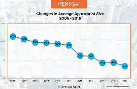 Average One Bedroom Apartment Size Average Apartment Size In The Us Atlanta Has Largest Homes