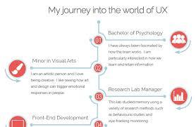 Awe Inspiring How To Write A Basic Resume 7 The Brilliant How To by 10 Inspiring Ux Portfolios U2013 Ux Mastery
