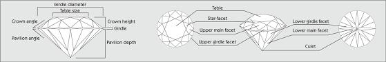 Diamond Depth And Table Igi Diamond 4cs International Gemological Institute