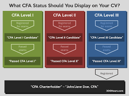Should References Be Listed On A Resume How To Correctly Display Your Cfa Status On Your Cv U0026 Linkedin For