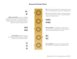 diamond clarity chart scale all about diamonds www diamondforyou com