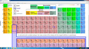periodic table activities high chemistry lesson 15 periodic table of the elements youtube