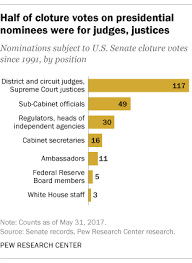 What Are Two Cabinet Level Positions Trump Nominees Have Already Faced Many Cloture Votes Pew