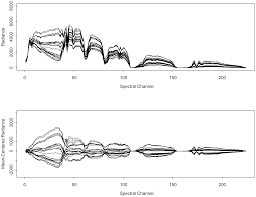 sensors free full text characterizing clutter in the context