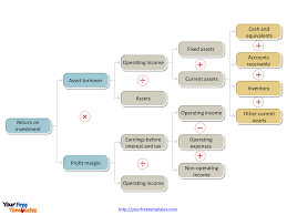 operating model template free dupont analysis template free powerpoint templates