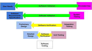 define medical device software verification and validation v u0026v