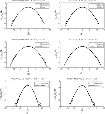 estimation of non gaussian noise parameters in the wavelet domain