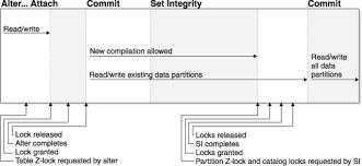 Alter Table Add Partition Scenarios Rolling In And Rolling Out Partitioned Table Data