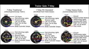 wiring diagram 7 way rv blade wiring diagram trailer plug pin