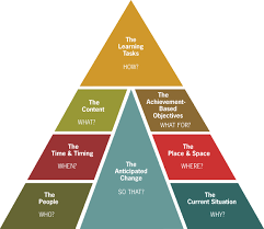 the 8 steps of design global learning partners