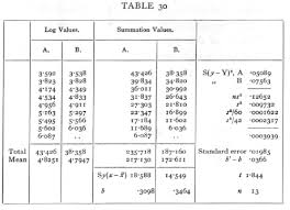 X Bar Table Classics In The History Of Psychology Fisher 1925 Chapter 5