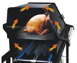 recette cuisine barbecue gaz explications qu est ce que la cuisson directe ou indirecte au