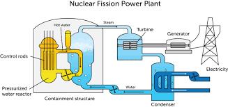 nuclear energy ck 12 foundation