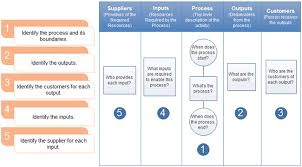 Complete Guide For Creating Sipoc Diagrams Sipoc Model Ppt