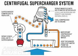 2001 v6 mustang supercharger ford mustang supercharger tech guide americanmuscle