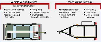 utility trailer wire diagram wildness me