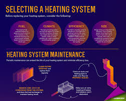 How To Design Home Hvac System by New Heating Systems Replacing Furnace Or Heat Pump