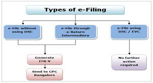e filing of income tax forms methods and types get home loan
